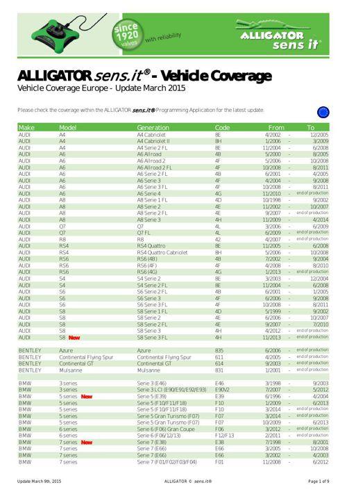 Seznam podporovaných vozů pro TPMS řešení Alligator sensit