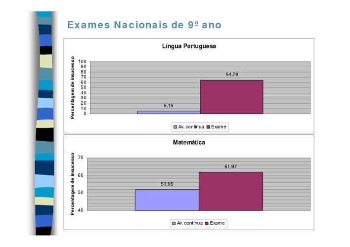 Estatística 2011