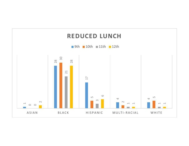 Reduced Lunch 20142015