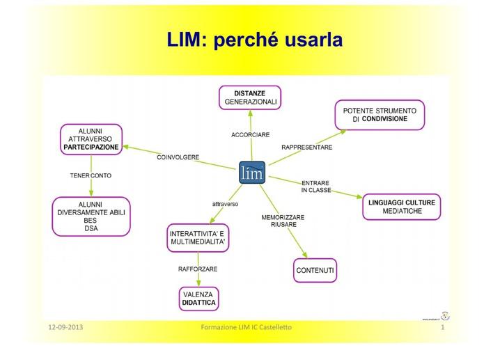 Corso LIM