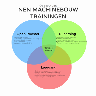 Opbouw MB trainingen infographic