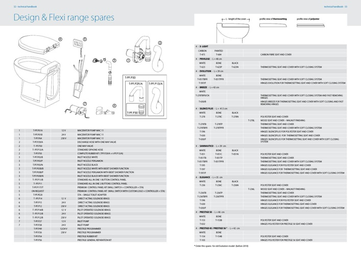 Spares Tecma Design range
