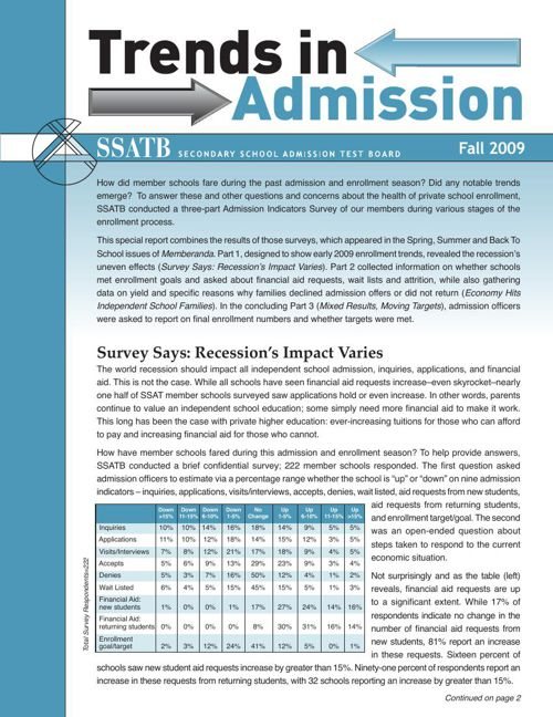 Trends in Admission - Fall, 2009