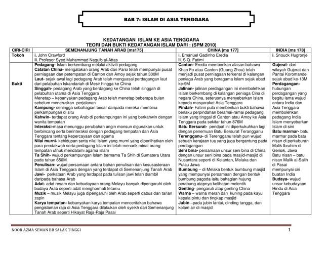 sejarah e-kis Tg4 bab 7