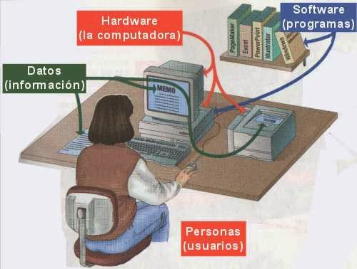 perifericos de un centro de computo