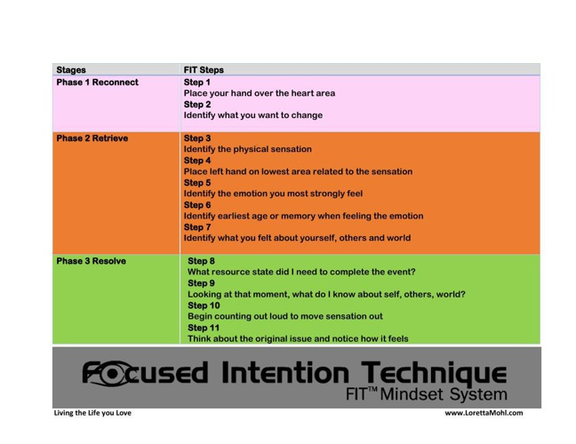 FIT Stages