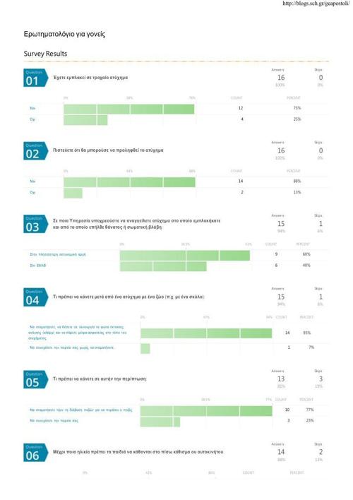 'Ερωτηματολόγιο για γονείς' Survey Results _ Polldaddy