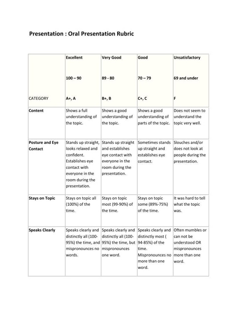 Standard 4 Presentation rubric used for teaching