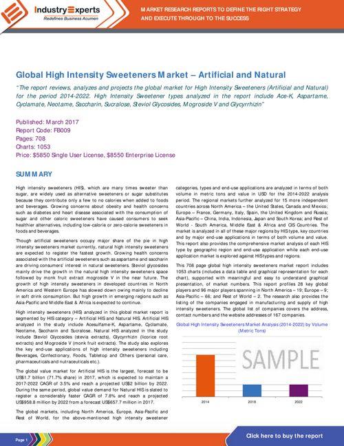 Global High Intensity Sweeteners Market