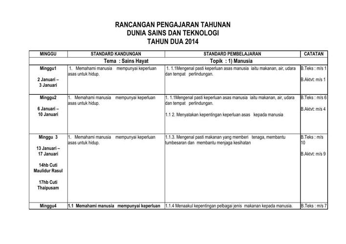 RPT DST THN 2 2014