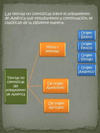 Teorías no científicas de poblamiento de América