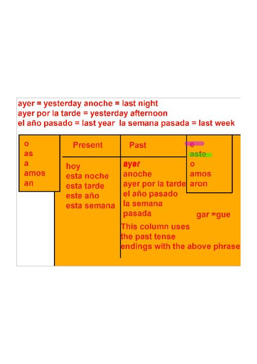 4/24/2012 Spanish I Flip Chart