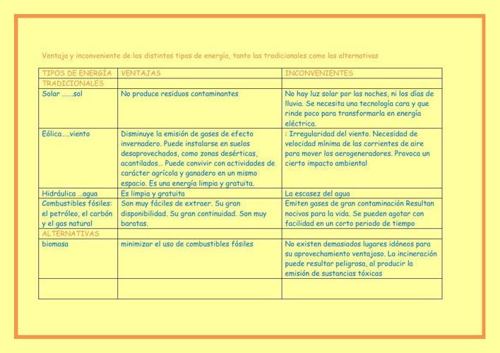Ventaja y incoveniente de los distintos tipos de energía
