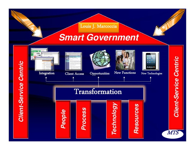 Smart Government (3D)