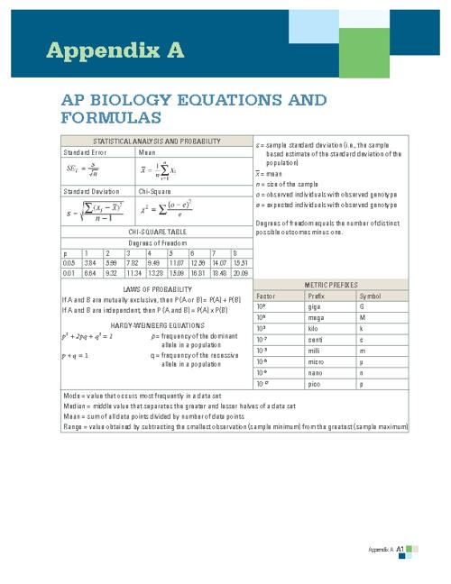 AP Biology Equations