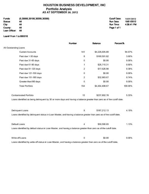 HBDi Portfolio Analysis