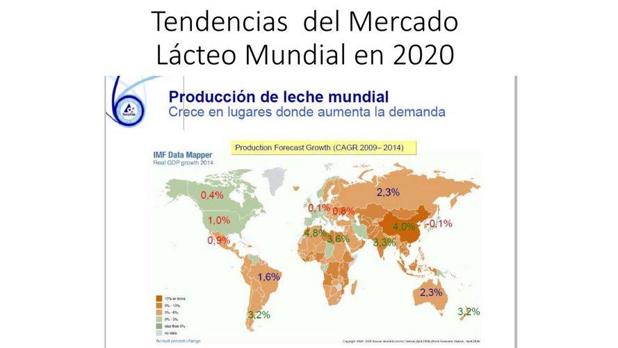 Tendencias  del Mercado Lácteo Mundial en 2020