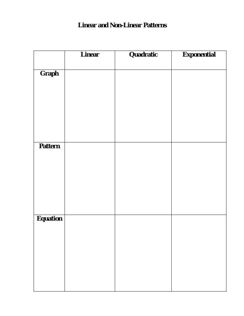 2.2 Chart for Patterns