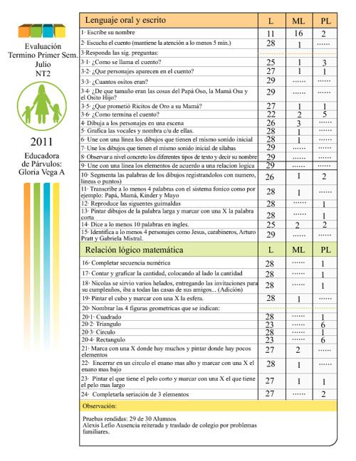 Documentos y pruebas para escuelas