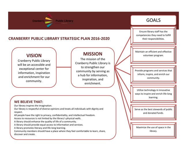 Cranberry Public Library Strategic Plan