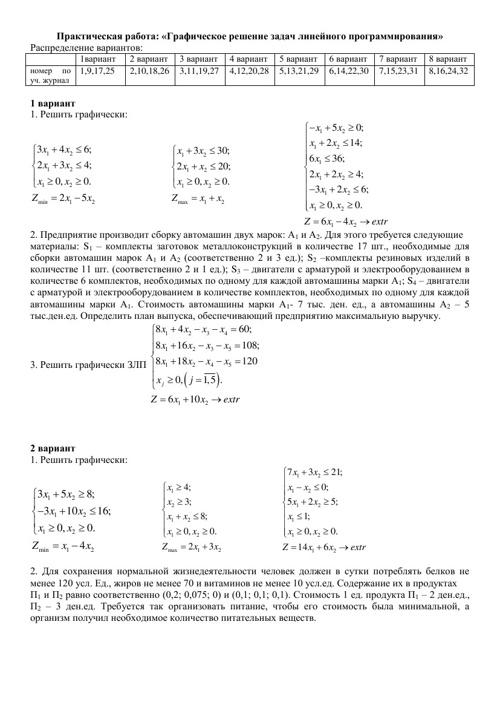 ПР графическое решение ЗЛП