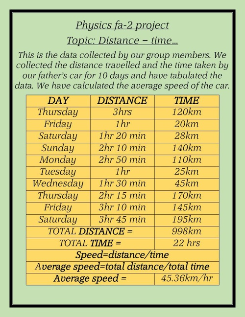 distance time project