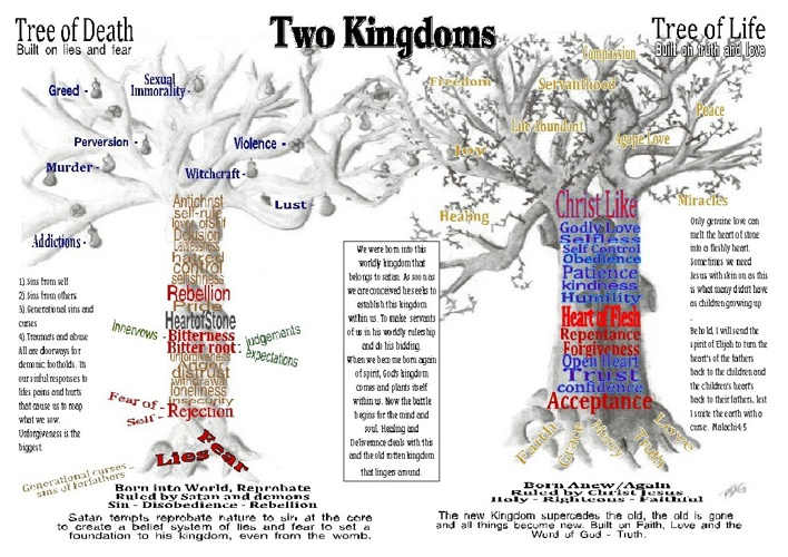 Two Kingdoms - Lies and Fear vs Truth and Love - Deliverance