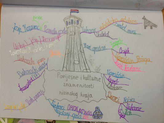 NizinskaHrvatska - mentalne mape