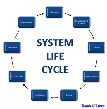 the stage of the systems life cycle