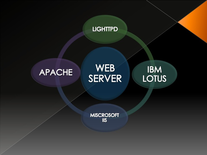 ALL ABOUT WEB SERVER
