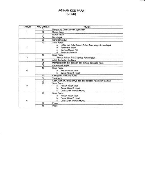 BUKU PAFA UPSR 2