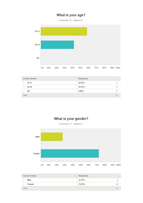 questionnaire results