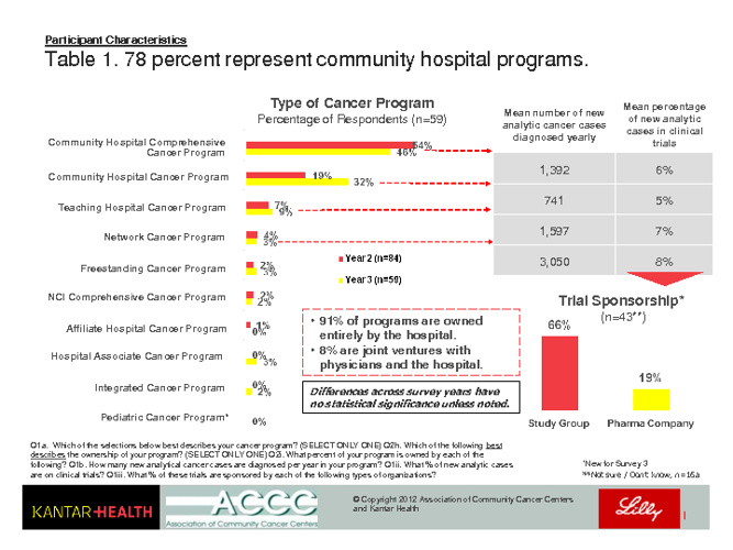 2011 Trends in Community Cancer Centers