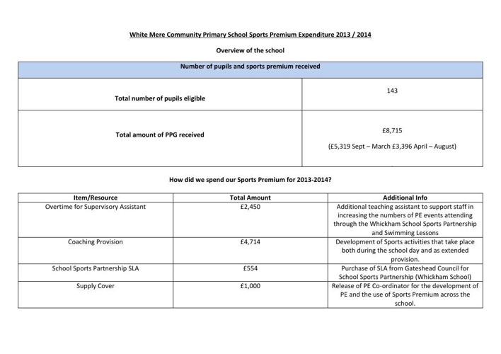 Sports Premium Expenditure Report 2013-2014