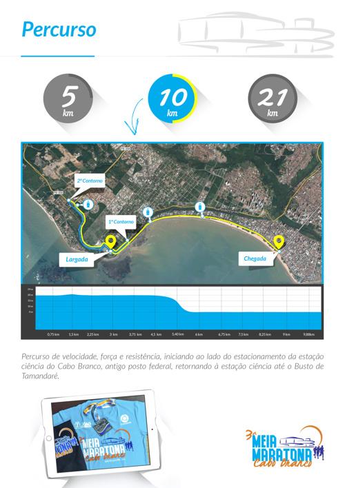 Percurso III Meia Maratona Cabo Branco