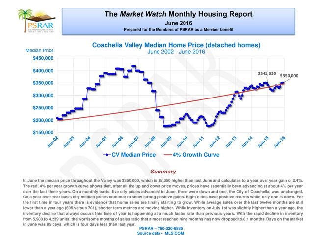 PSRAR Market Watch Report - June 2016
