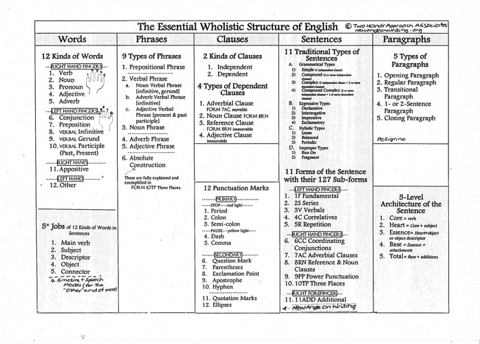 Essential Wholistic Structure of English