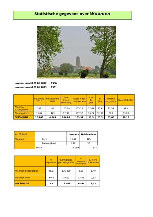Statistische gegevens over Woumen