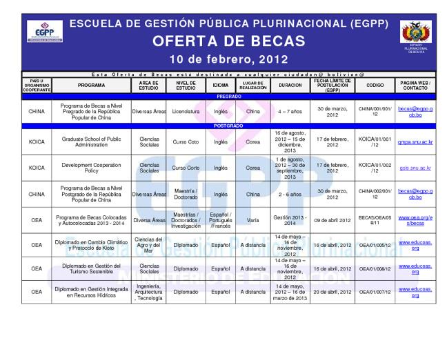 EGPP Oferta de Becas 10/02/12