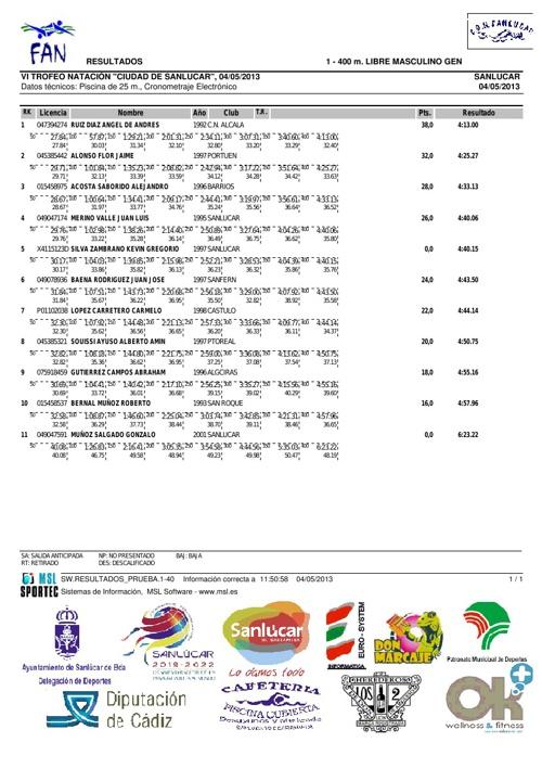 Resultados Trofeo San Lucar