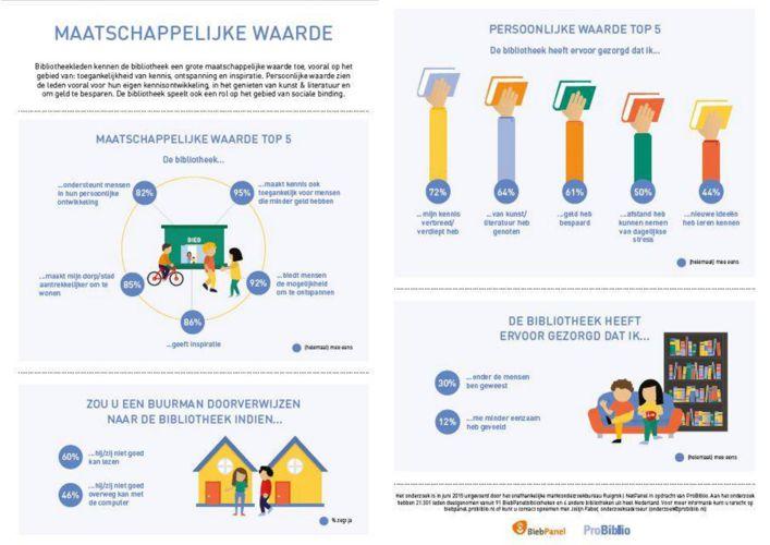 InfographicBiebpanel2MaatschappelijkeWaarde