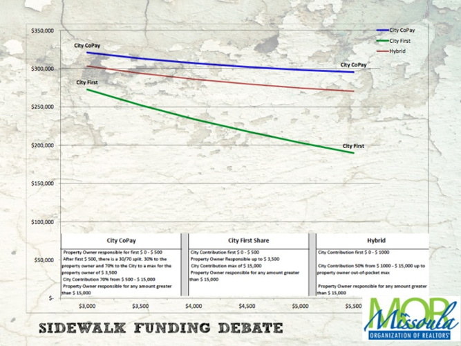 Sidewalk Funding Costs Explained