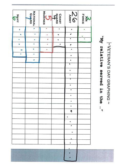 vet graph am