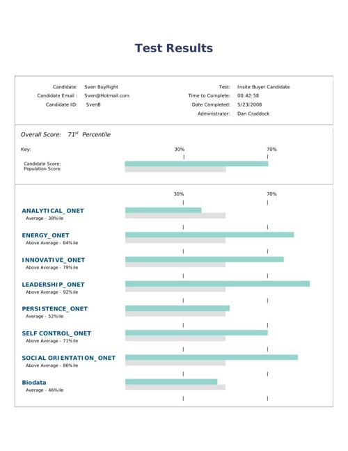 Blue Ridge Hiring Assessment