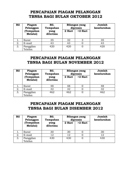 Pencapaian Piagam Pelanggan 2012 - Tempat Penginapan(TBNSA)