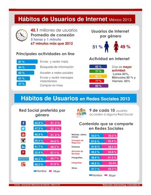 Infografía-Hábito de Internet y Redes Sociales 2013