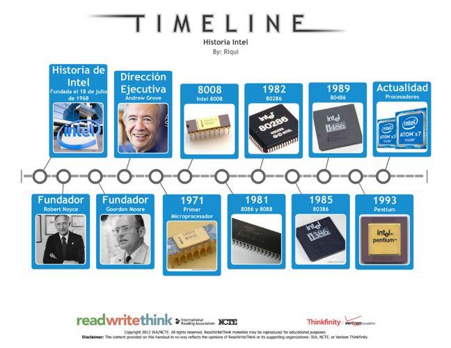 Historia Intel