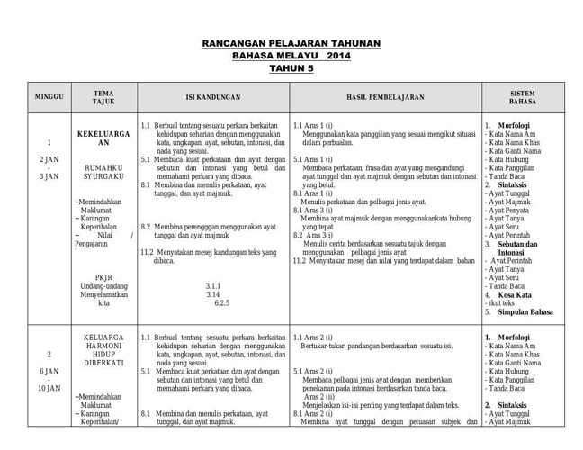 RANCANGAN PELAJARAN BM T5 2012