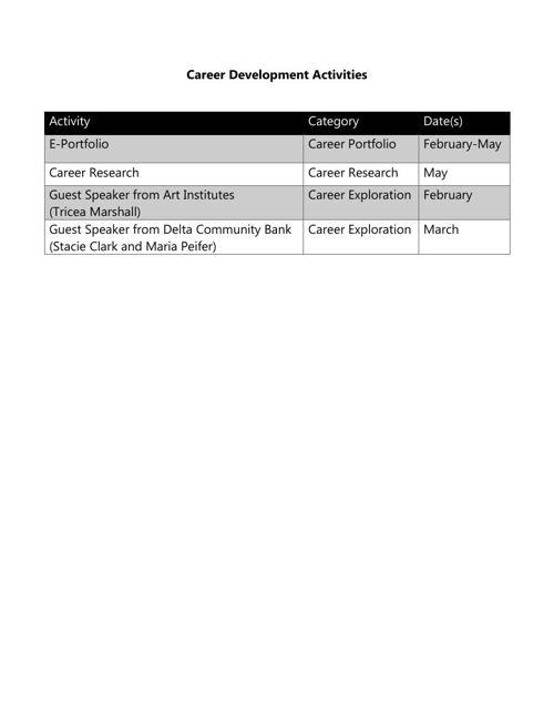 Standard IV--Career Development Activities