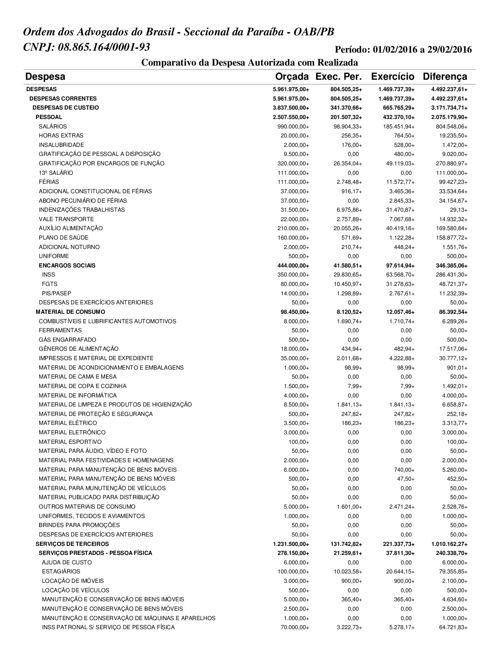 Despesas OAB-PB 2016